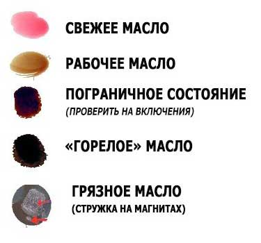Пример масла ATF из АКПП: новое масло ATF в АКПП, рабочее масло ATF в АКПП, старое масло ATF в АКПП, горелое масло ATF в АКПП