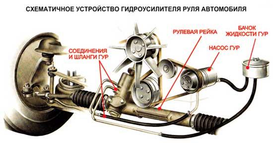 Схема гидравлической системой Hyundai ix35