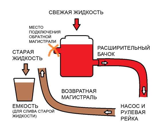 Схема замены масла ГУР Hyundai ix35